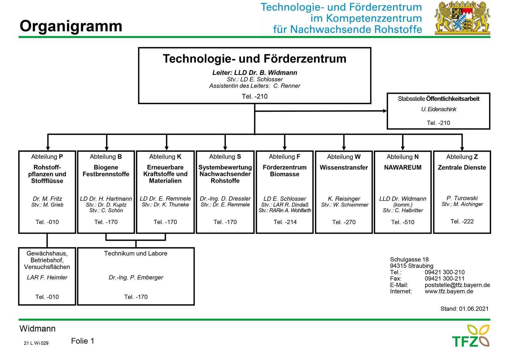 tfz-organigramm